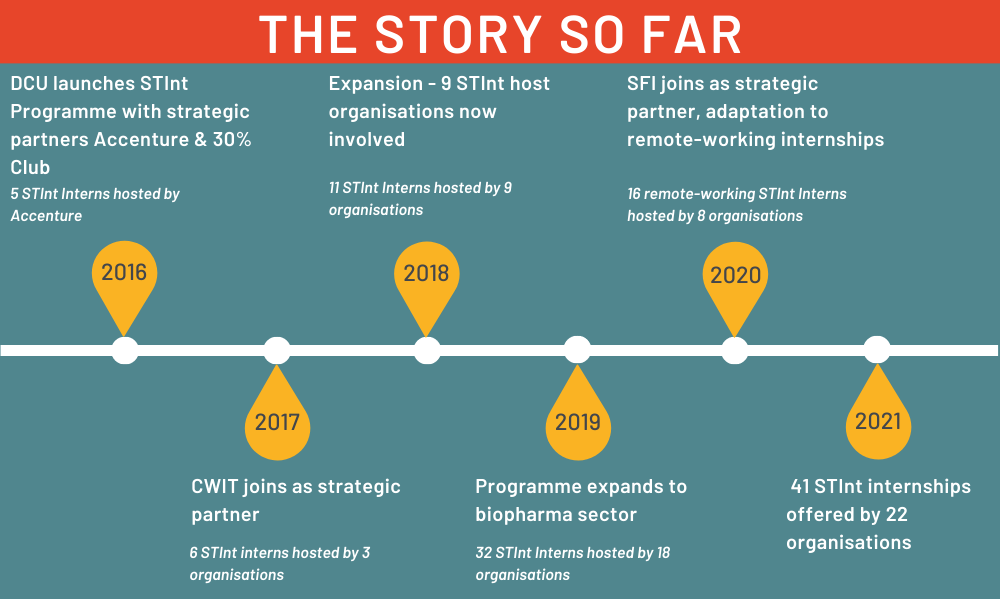 The Story So Far - Timeline Of Programme Evolution 2016-2021